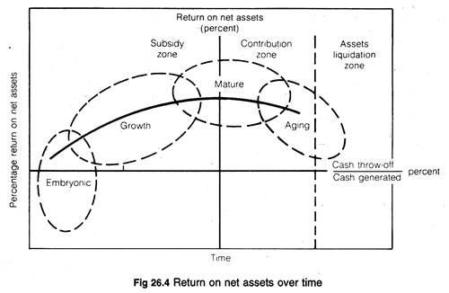 Return on net assets over time