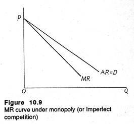MR curve under monopoly