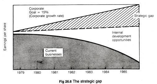 Strategic gap