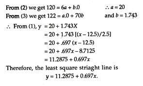 Least Squares Method
