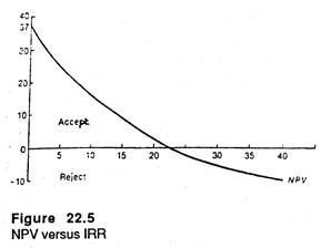 NPV versus IRR