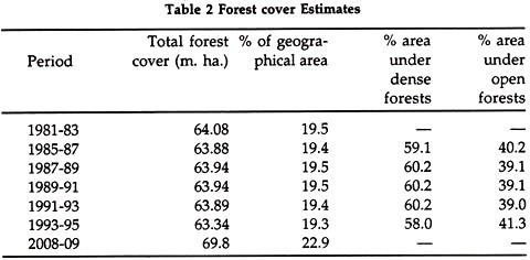 Forest Cover Estimates