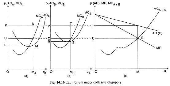 Equilibrium under Collusive Oligopoly