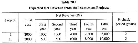 Expected Net Revenue