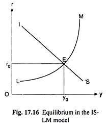 Equilibrium in the IS-LM Model