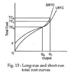 Long-run and short-run total cost curves