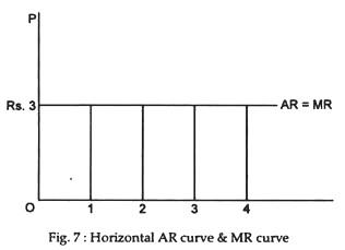 Horizontal AR curve & MR curve