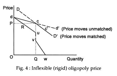 Inflexible (rigid) oligopoly price