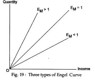 Three types of engel curve