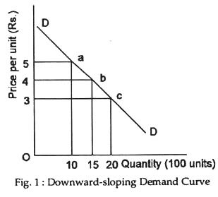 Downward-sloping demand curve