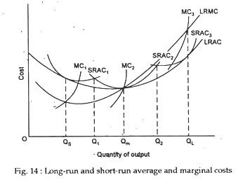 Long-run and short-run average and marginal costs