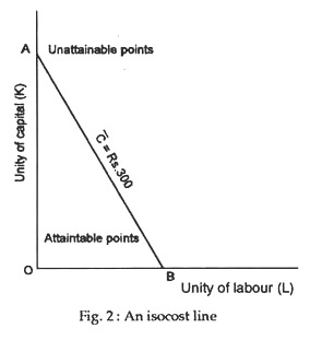 An isocost line