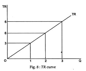 TR curve