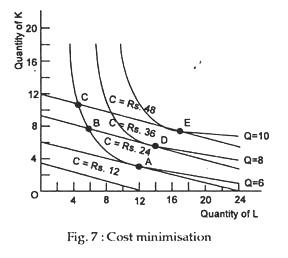 Cost minimisation