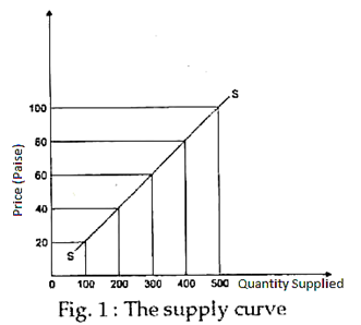 Law of Supply (With Diagram) | GoodsEconomics Discussion