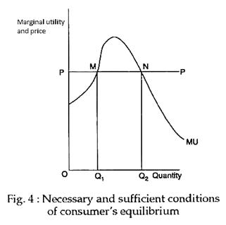 Consumer S Equilibrium With Diagram