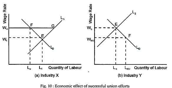Economic effect of successful union efforts