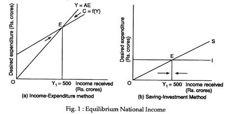 Equilibrium National Income