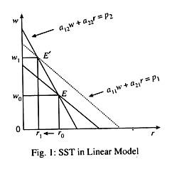 SST in Linear Model