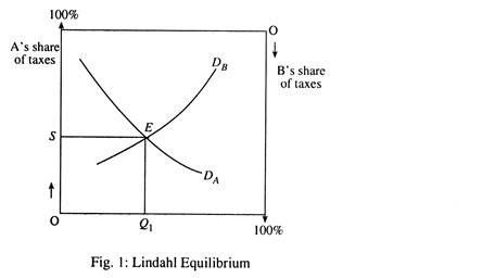 Lindahl Equilibrium