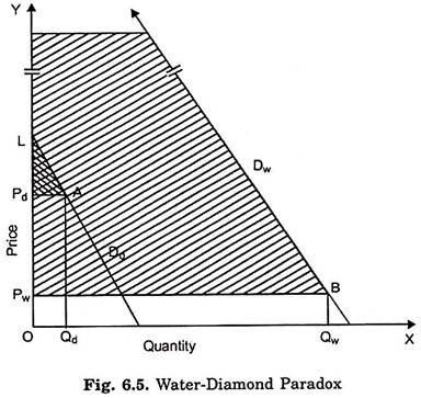 Water-Diamond Paradox