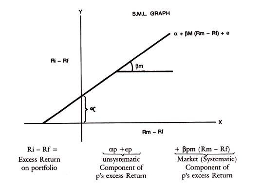 Model investopedia index single Multi