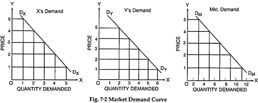 Notes On The Theory Of Demand Economics