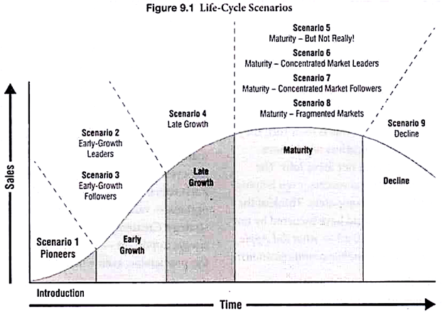 Product Life Cycle Stages 5 Stages With Diagram